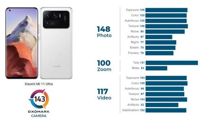 شیائومی می ۱۱ اولترا (xiaomi mi 11 ultra) موفق شد امتیاز 143 را از DXOMark دریافت کند و با اختلاف چهار امتیاز نسبت به می 40 پرو پلاس، در رتبه ی برترین گوشی ها از لحاظ دوربین قرار بگیرد